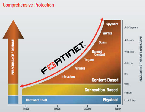 fortinet-protection-graph